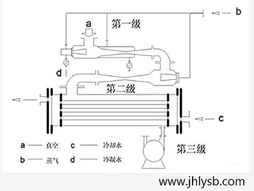 蒸汽喷射泵结构图