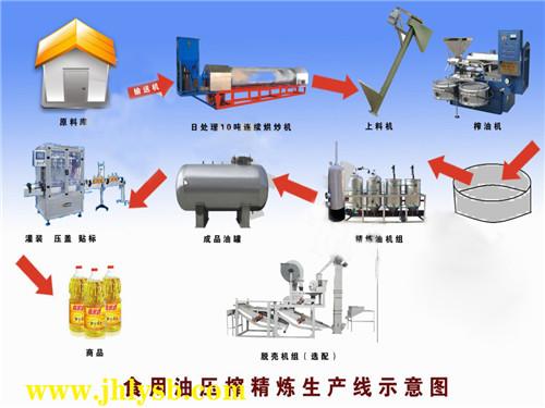 成套食用油精炼生产线