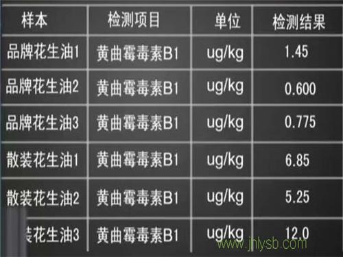 油脂黄曲霉素数值表