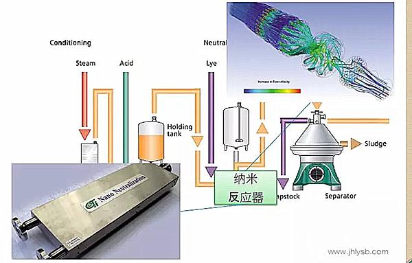 油脂精炼废水处理