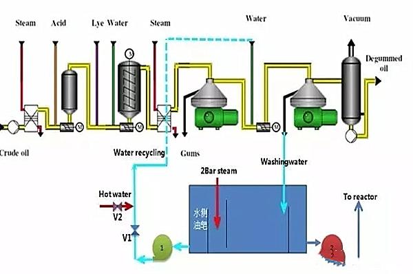 茶籽油加工废水处理