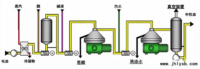 菜籽油加工设备