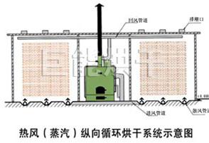 木材干燥机原理图