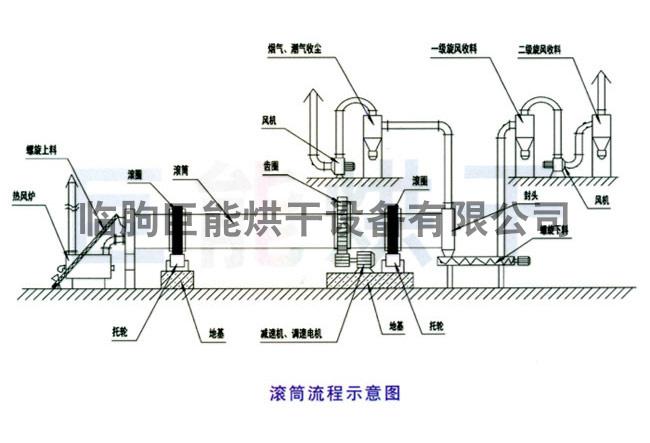 滚筒烘干设备原理图
