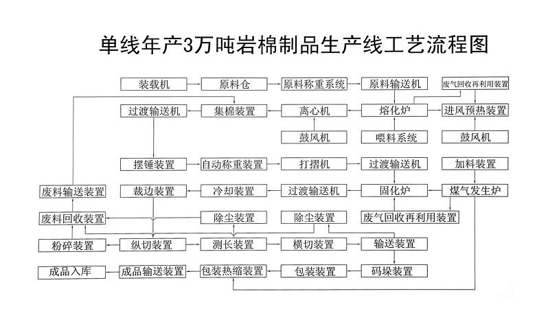 年产3万吨生产线流程图
