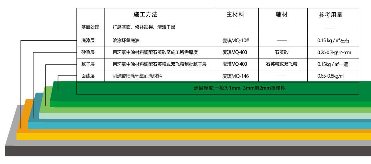 锦州环氧自流平地坪漆