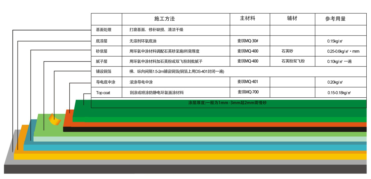 锦州环氧防静电平涂地坪漆