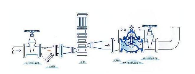 福州水锤消除器