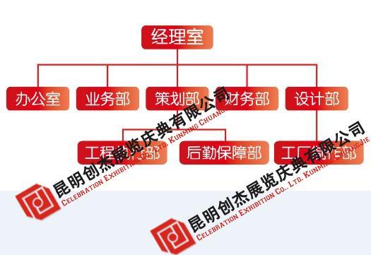 云南会展公司组织机构