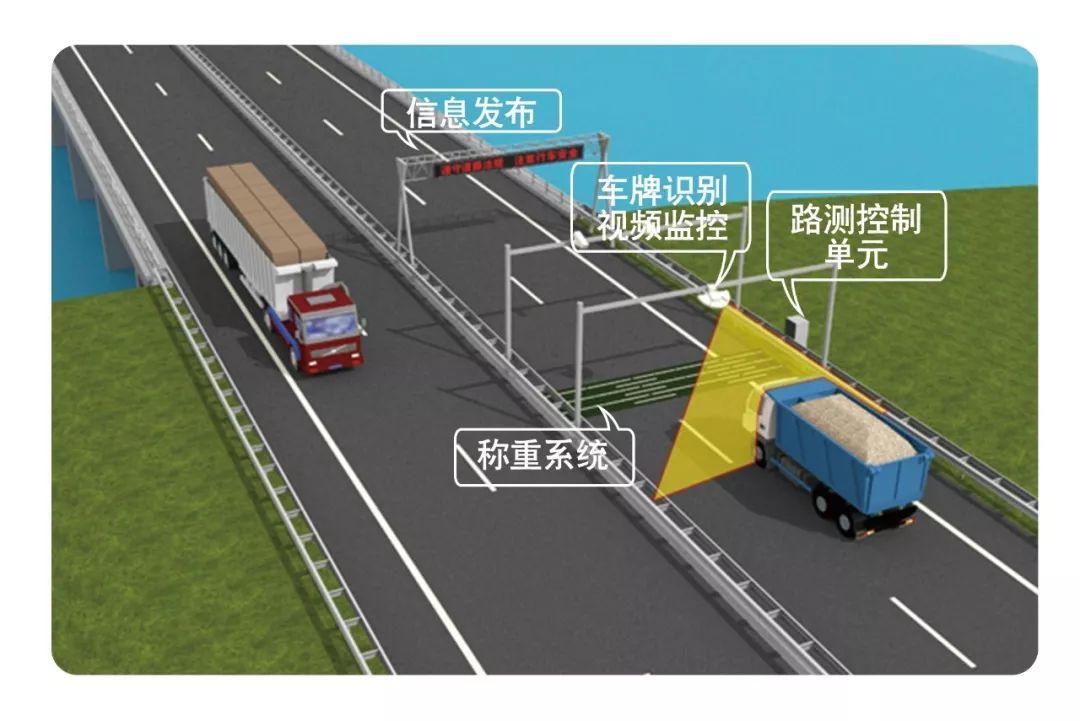 昆明公路车辆超限检测系统
