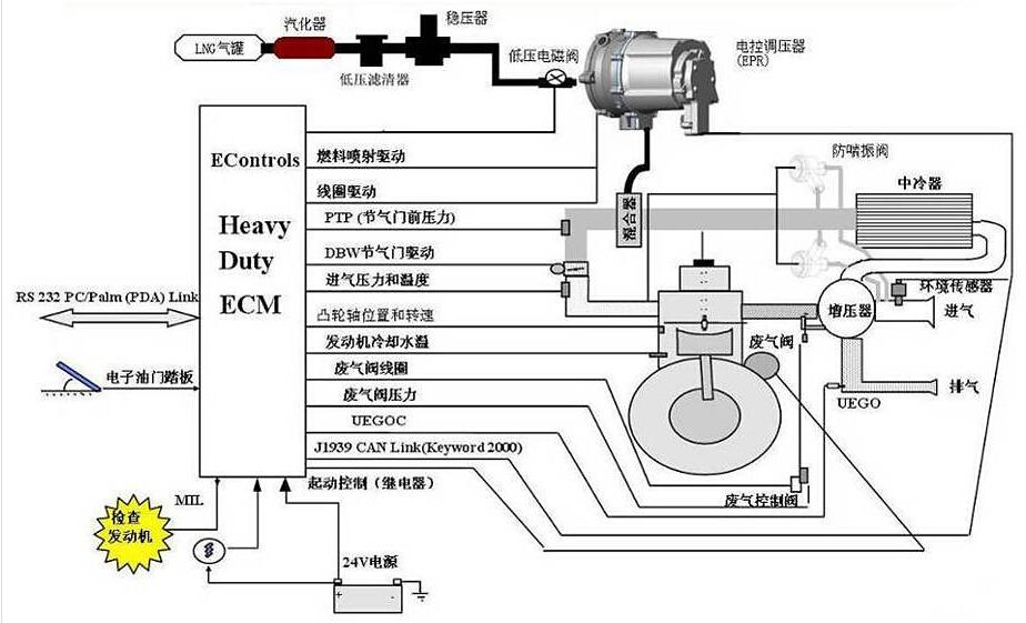 康明斯L8.9发动机总成天然气发动机原理