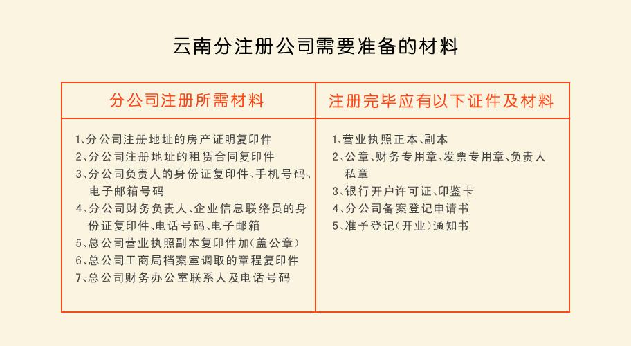 云南分公司注册需要准备的材料
