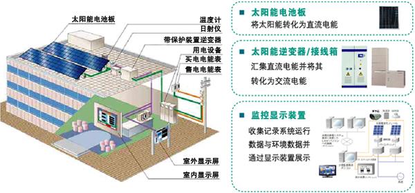 云南太阳能发电系列介绍光伏逆变器的相关使用与原理