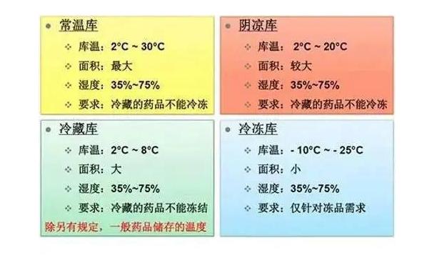 医药冷库温度规范