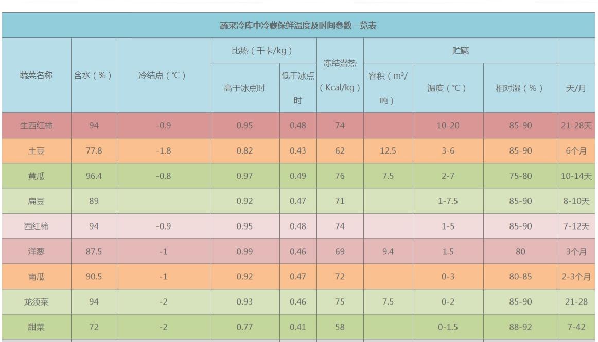 蔬菜保鲜温度表