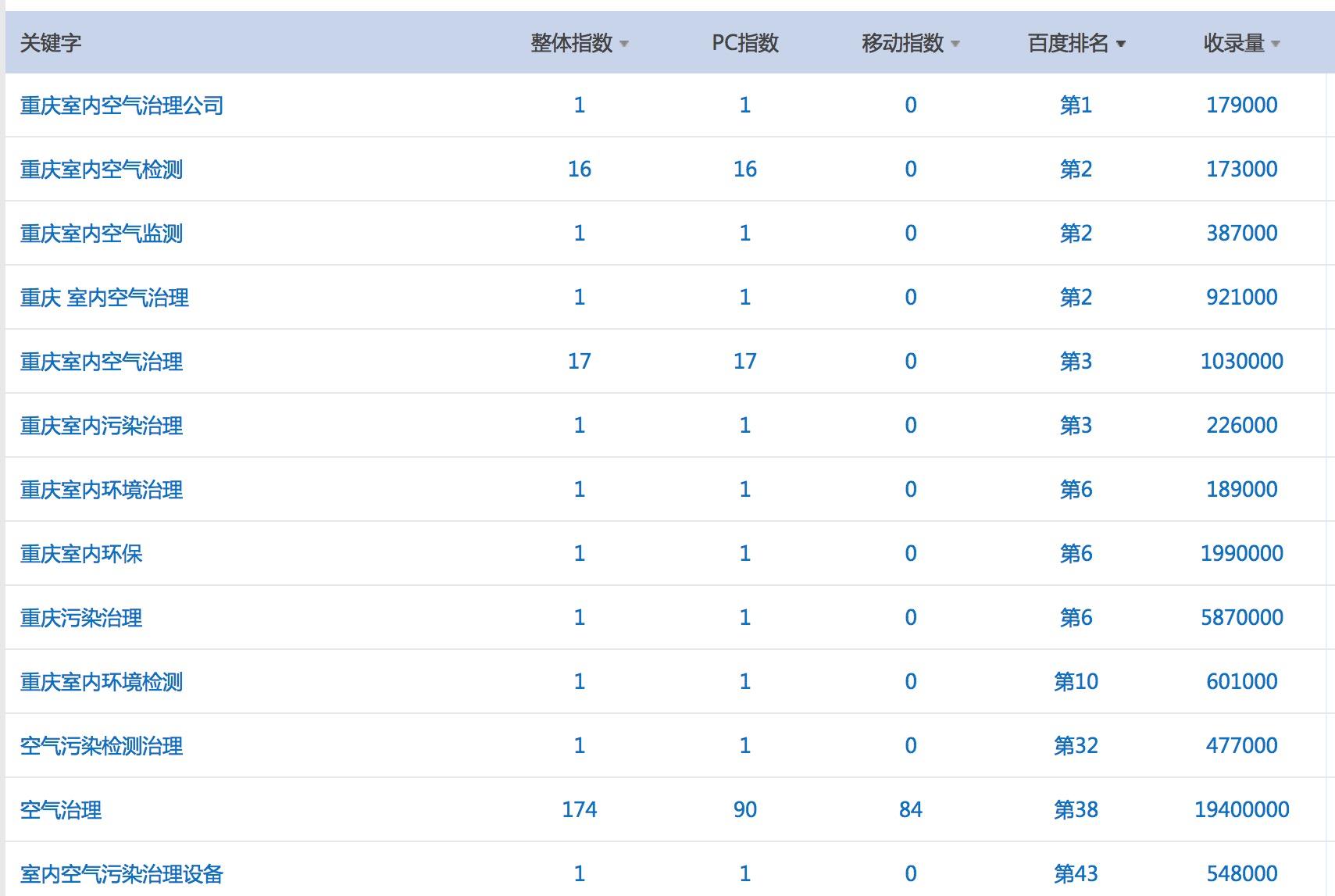 重庆空气治理合作与龙岗网站建设公司网站关键词排名不错