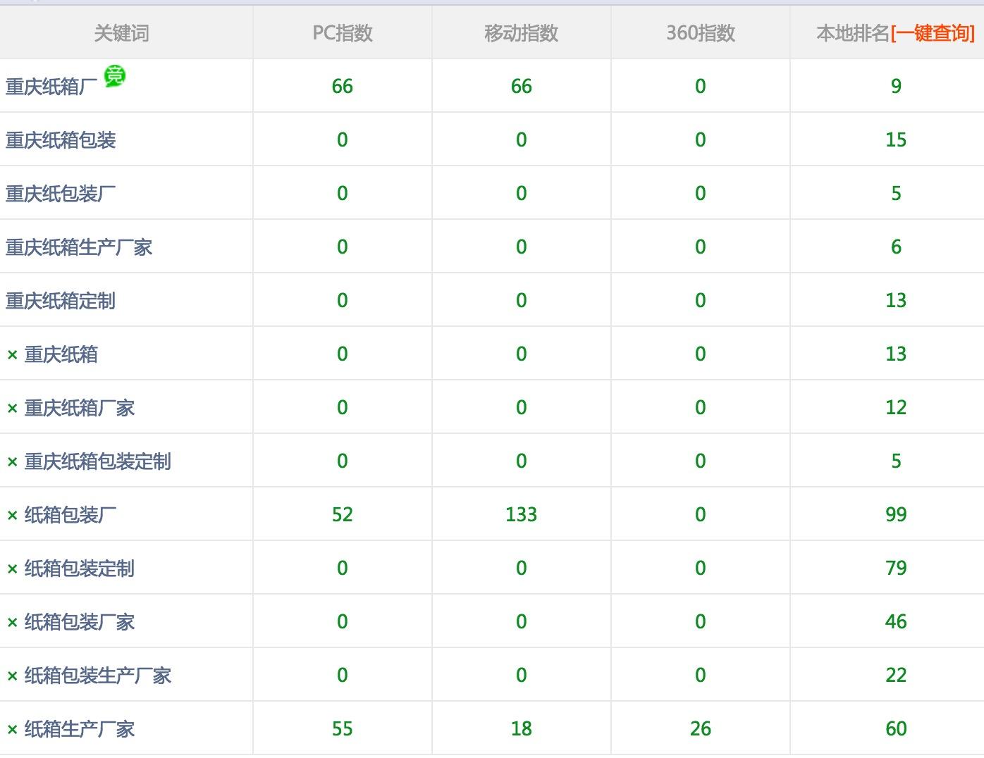 重庆纸箱定制购买龙岗富海360做网络推广关键词排名不错