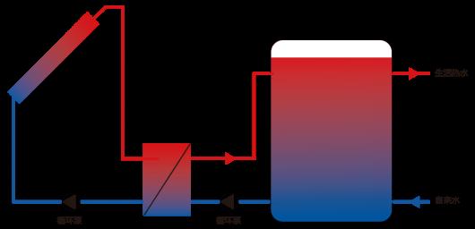 西安太阳能热水系统