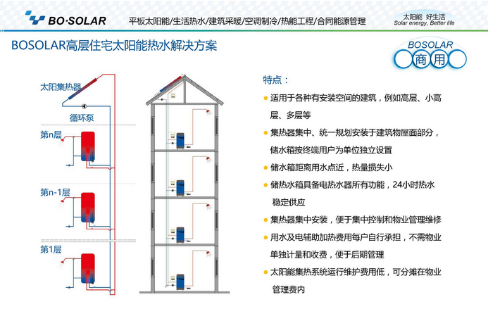 蓝色海洋高层住宅热水解决方案