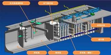屠宰一体化污水处理设备工作原理是什么?
