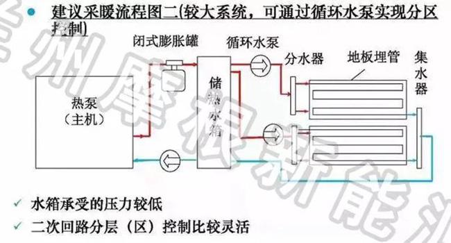 空气源热泵采暖和燃气炉采暖相比优势在哪里