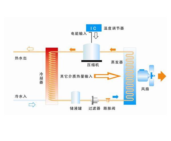 冬天空气能热水器制热量不足2种解决办法
