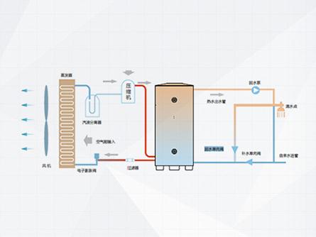 甘肃直热式空气能热水器价格