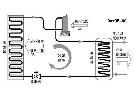 空氣源熱泵
