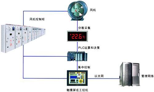 煤业压风机监控系统