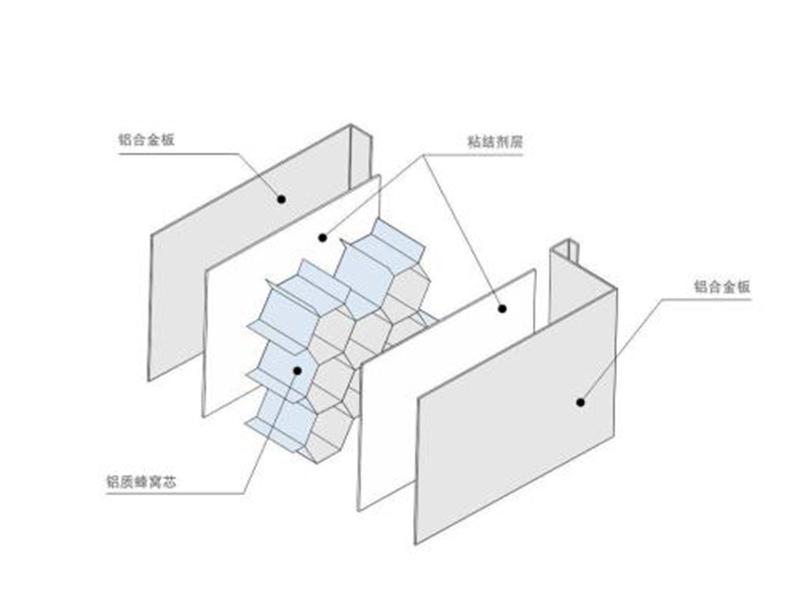 铝蜂窝彩钢板