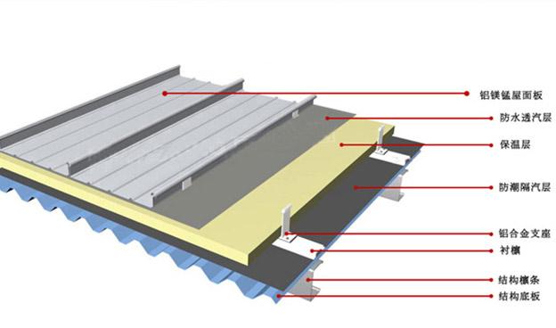甘肅鋁鎂錳合金屋面板