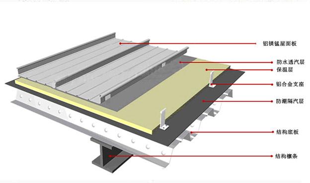 鋁鎂錳金屬屋面直立鎖邊系統