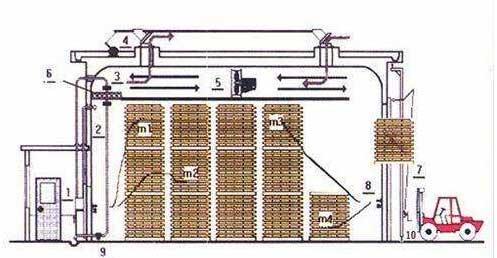 木材干燥设备进行烘干前需进行预干工艺