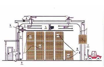 木材烘干机烘干白杨树的温湿度如何调控