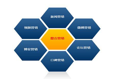 有哪些因素會影響網站建設的效果