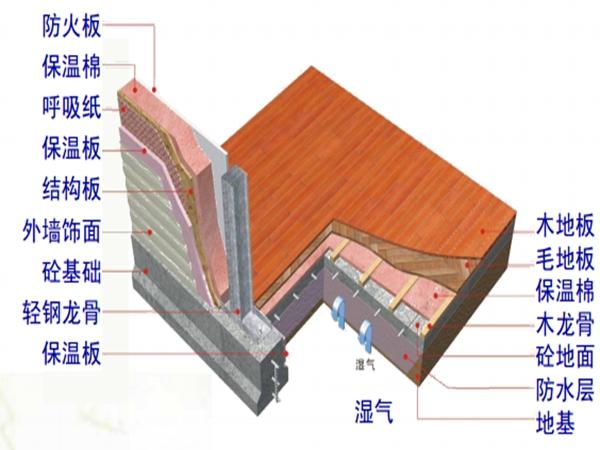 轻钢结构各系统介绍(1)