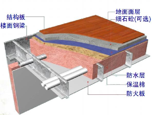 轻钢结构各系统介绍(14)