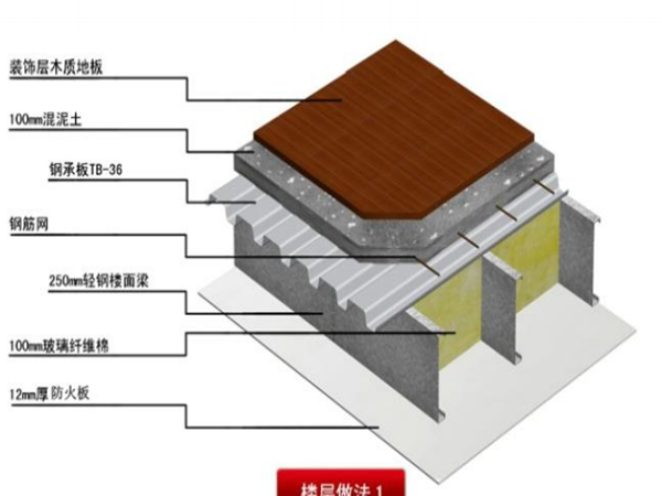 轻钢结构各系统介绍(15)
