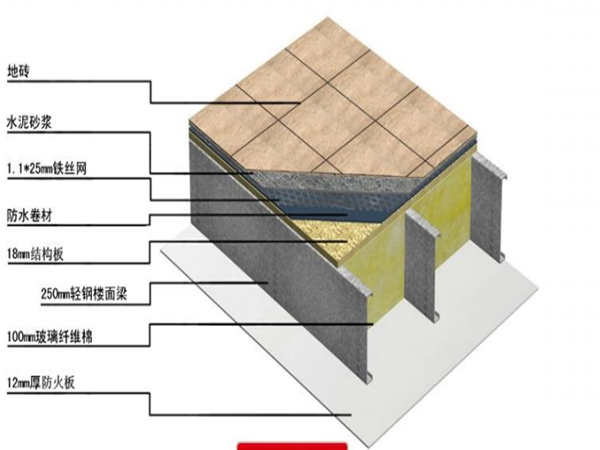 轻钢结构各系统介绍(16)