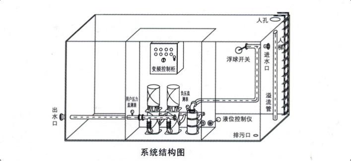 彭柏牌箱泵一体化设备
