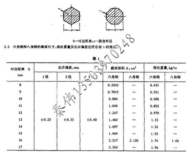 六角钢理论重量