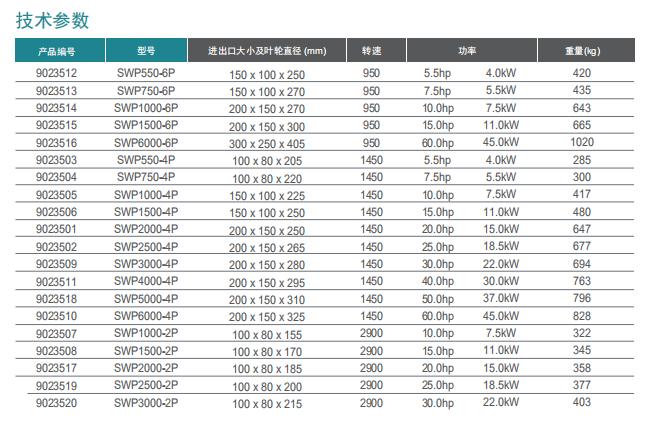 青岛玻璃钢水泵价格