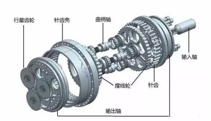 我们来浅析谐波减速机和RV减速机的区别是什么?