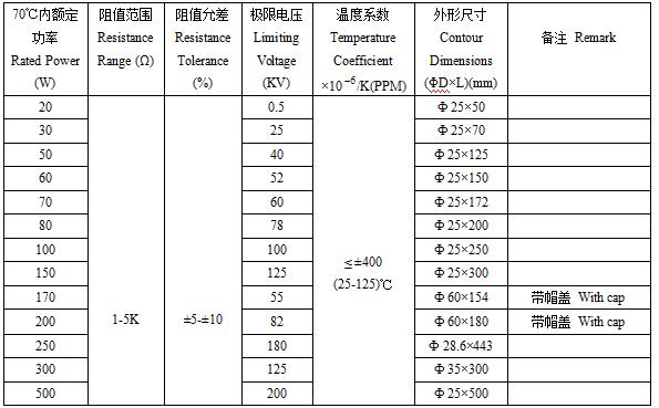 RY-GDL高频大功率氧化膜电阻器技术参数