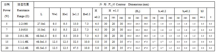 RX27-3型瓷外壳功率线绕电阻器技术参数