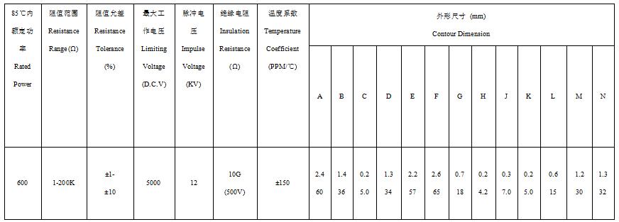 高功率无感膜块电阻器技术参数