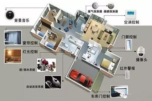 郑州智能家居品牌,河南智能灯光价格,郑州智能煤气,等