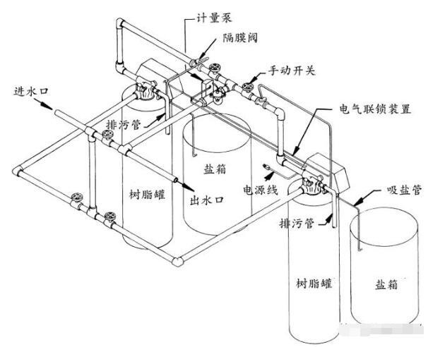 安装锅炉软化水设备的要领