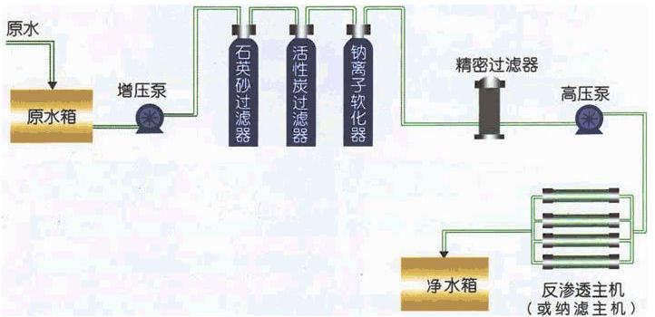 医院,制药厂应用高纯水设备安全放心