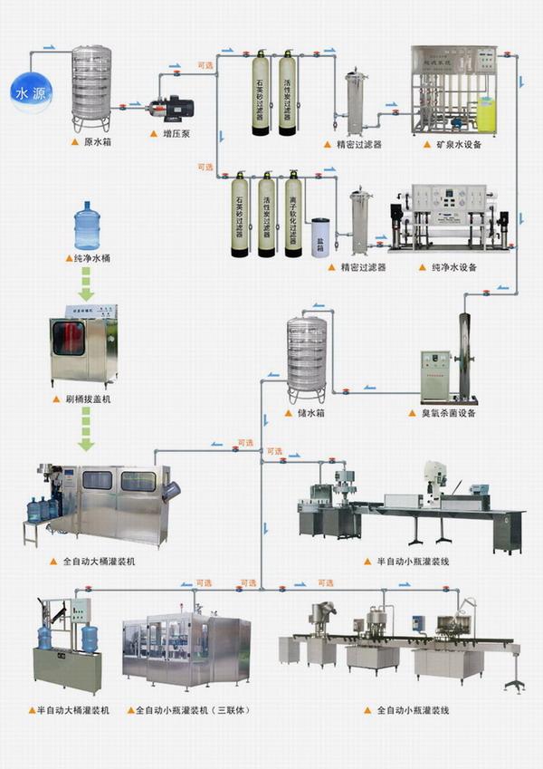 瑞泉桶裝純凈水設備的工作流程
